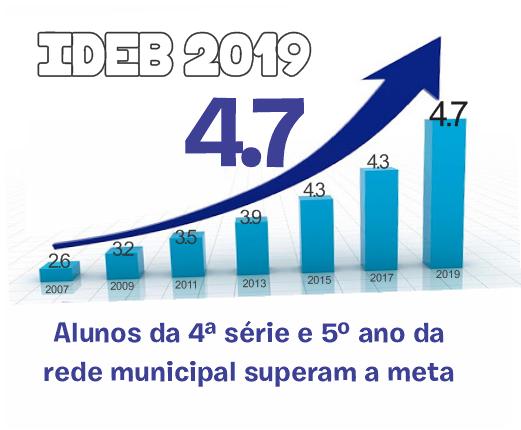 Araruna supera metas do IDEB 2019